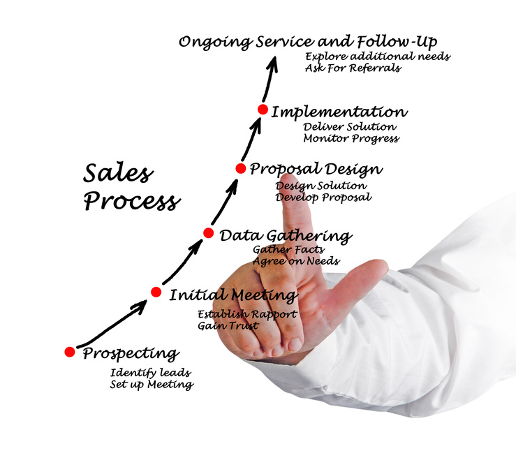steps in the sales process